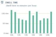 Graphique du temps moyen.