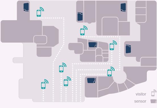 Schéma d'un magasin utilisant la technologie Smart Flows.
