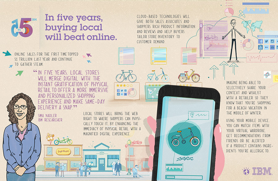 us__none__predictions__5in5_2013_storymap_retail__900x587