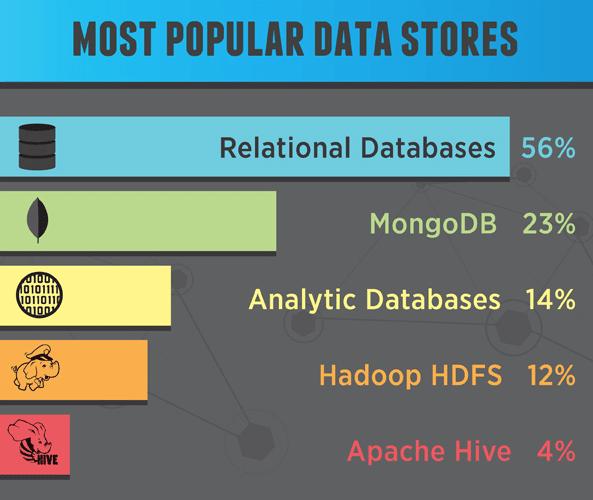 Où les entreprises stockent-elles les données du big data ?