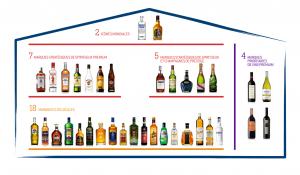 Les marques du groupe Pernod Ricard