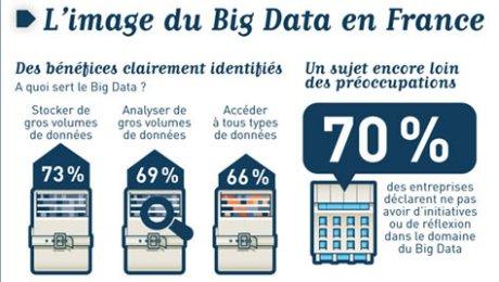 Big Data en France