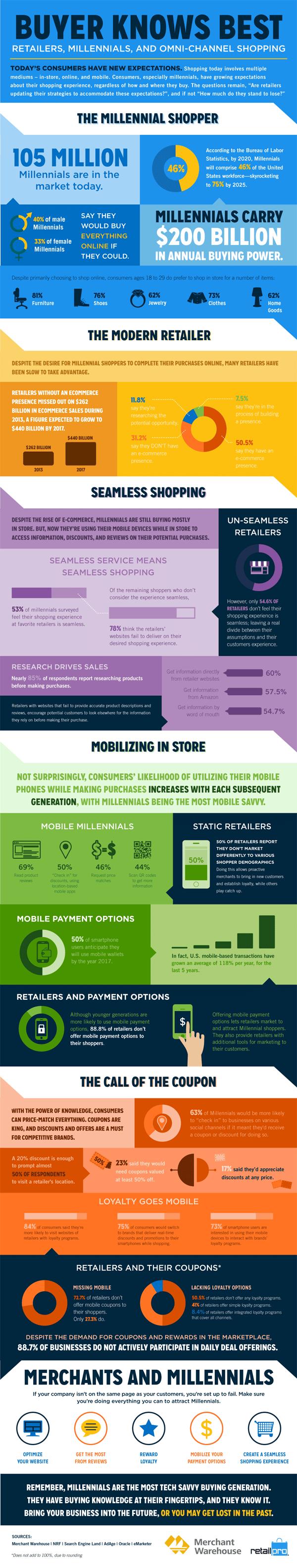 Infographie generation Y retail