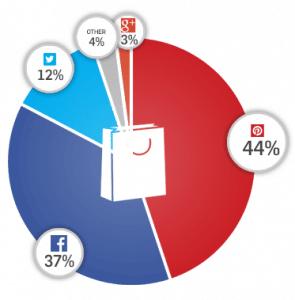 Partage lié au e-commerce (source)