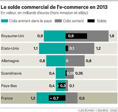e-commerce graphe solde commercial