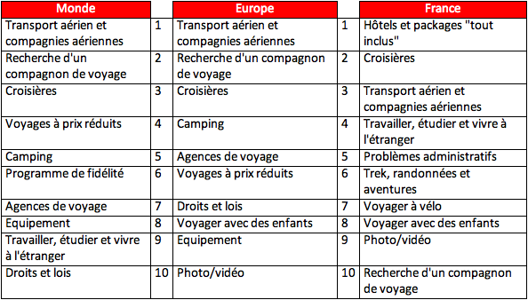 Tableau_Etude_forum_voyages
