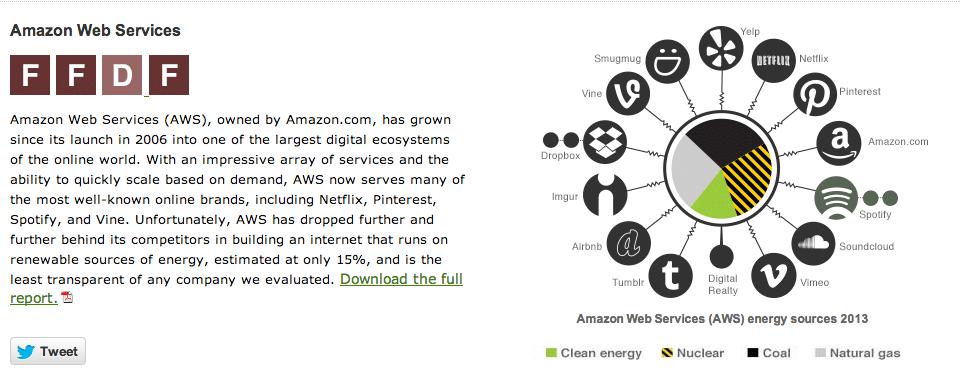 Greenpeace #ClickClean Amazon