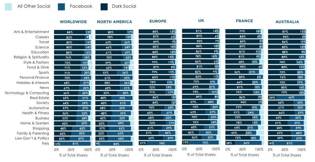 dark social 4