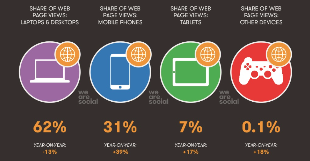 répartition du trafic web dans le monde en 2015