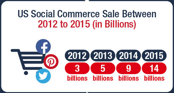 Marché US social commerce