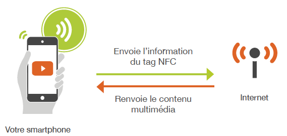 NFC-Acces-Internet
