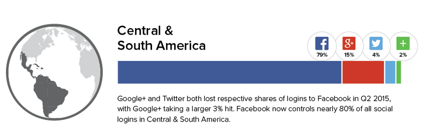 Social-Login-Place3