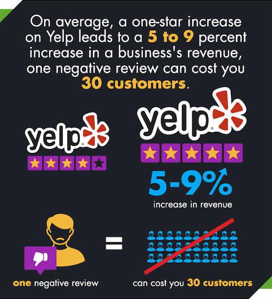 Sur Yelp, une étoile a un impact positif de 5% à 9% sur le chiffre d'affaires un commerce.