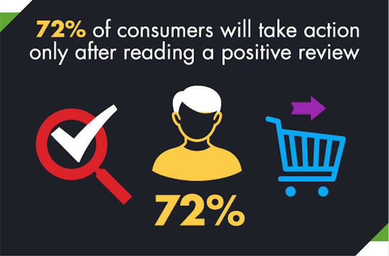72% des consommateurs effectueront une action seulement après avoir lu un avis positif.