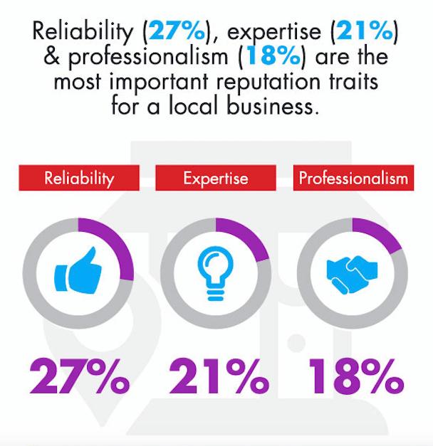 La fiabilité, l'expertise et le professionnalisme sont les critères les plus importants lors de l'évaluation d'un commerce local.