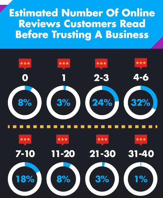 54% des consommateurs lisent de 2 à 6 avis pour faire confiance à un commerce.