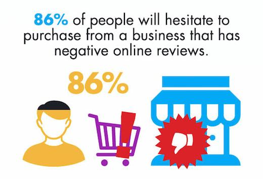 86% des consommateurs hésiteront à acheter dans un commerce s'il possède des avis négatifs.