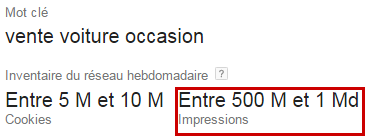 Réseau display de Google AdWords