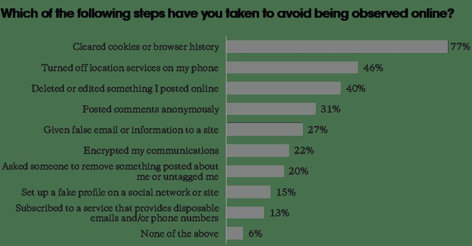 confiance des consommateurs