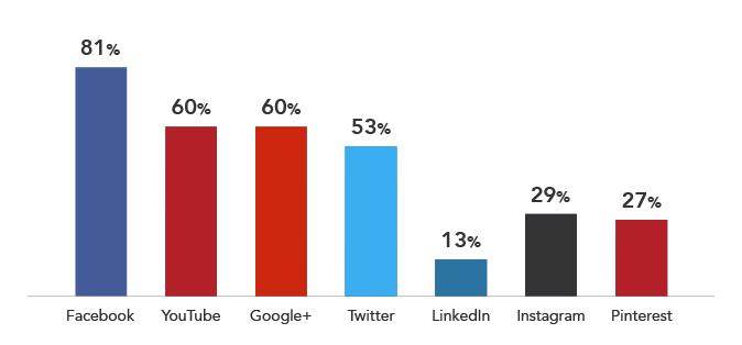 tendance social media 2015