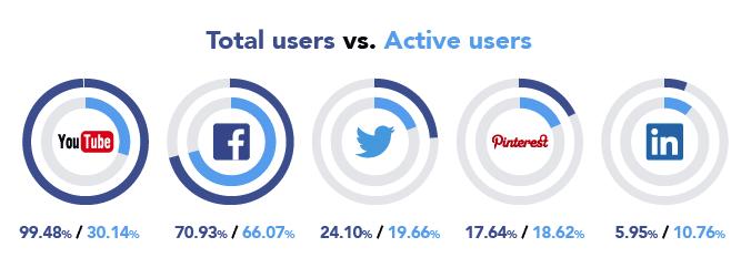 tendance social media 2015 4