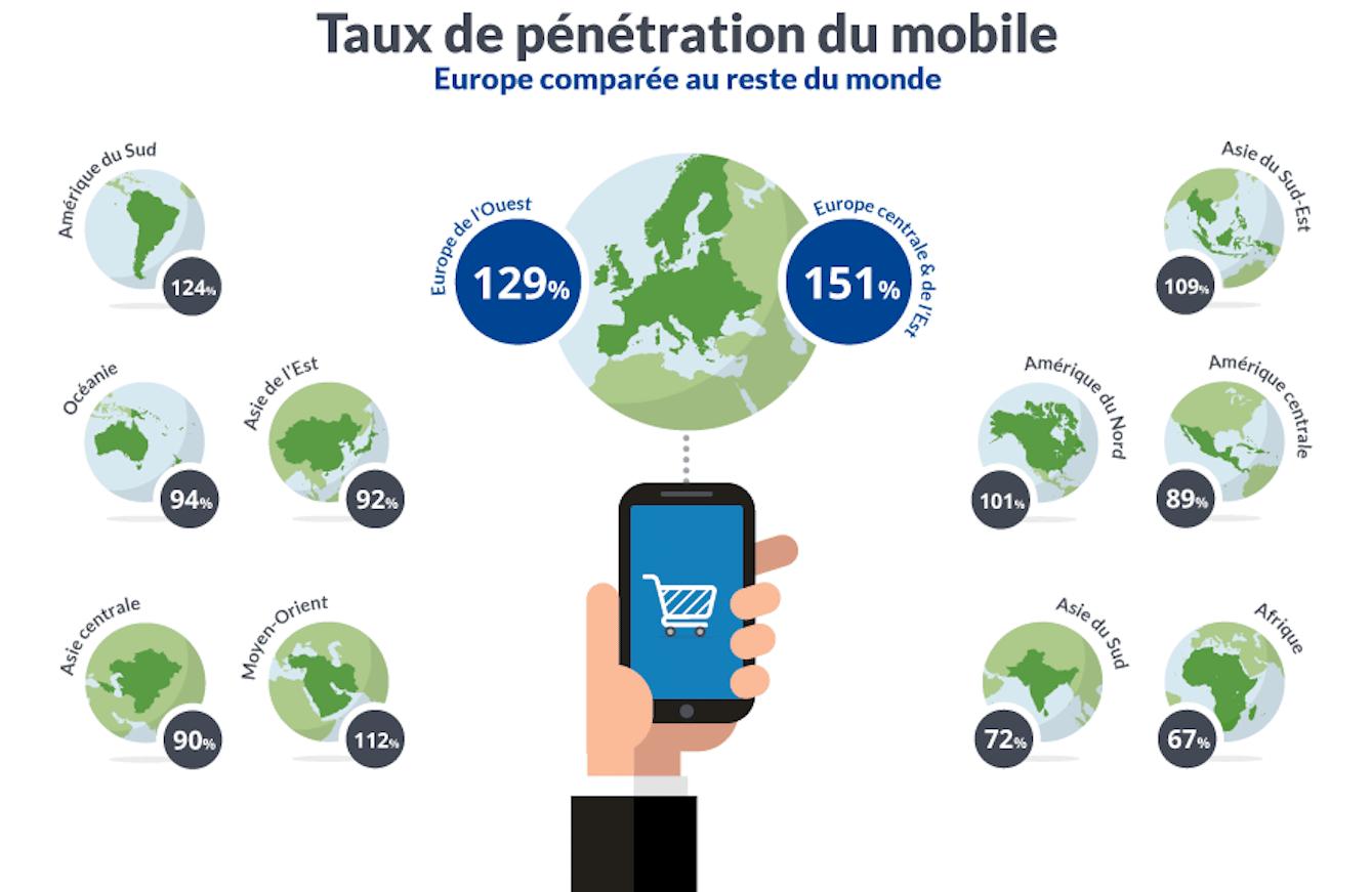 Taux de pénétration mobile en europe 2015