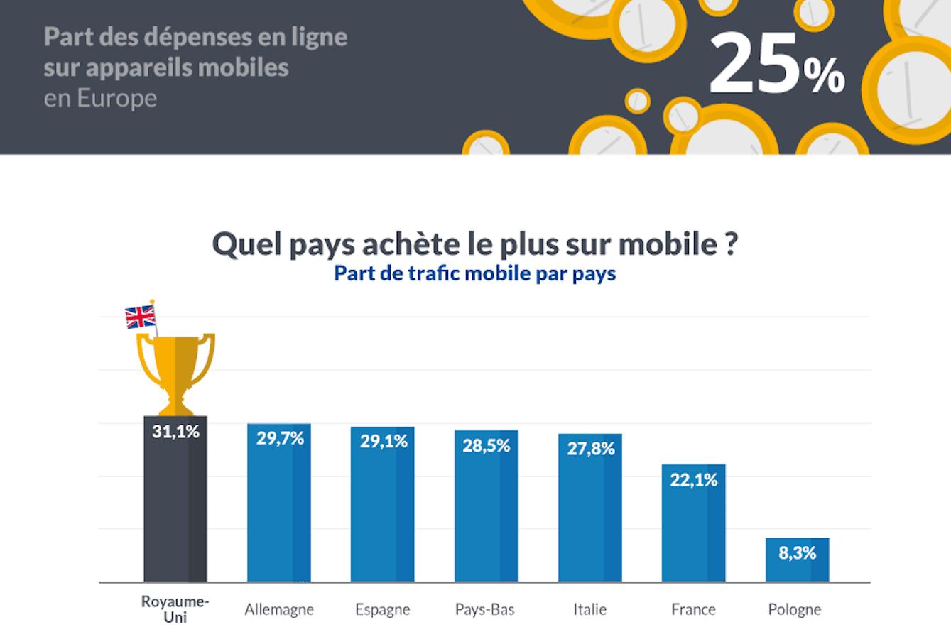 Part des dépenses sur mobile en europe 2015