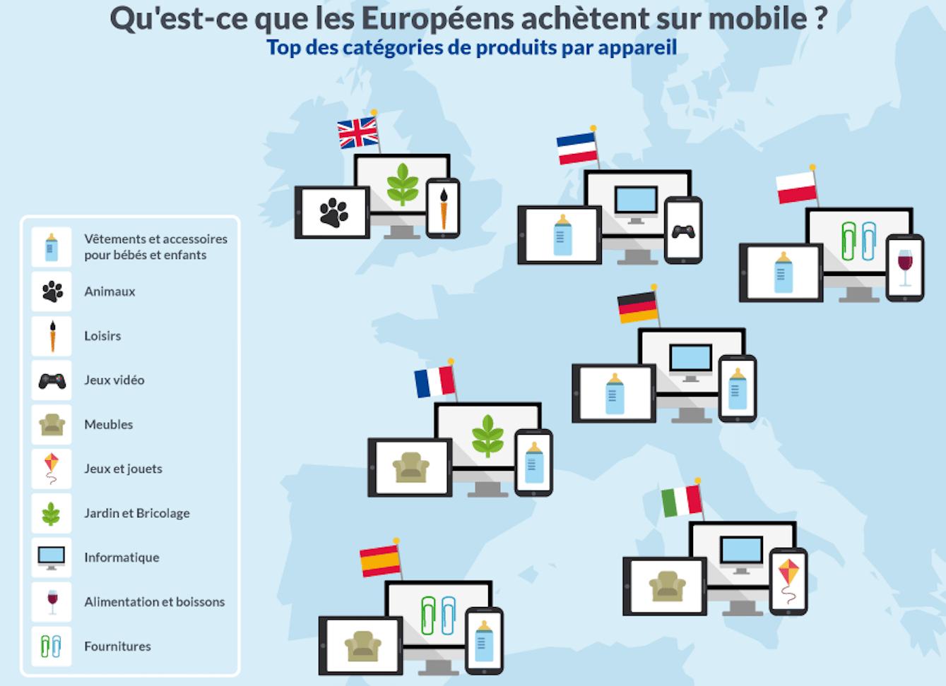 types de produits les plus achetés via mobile en 2015
