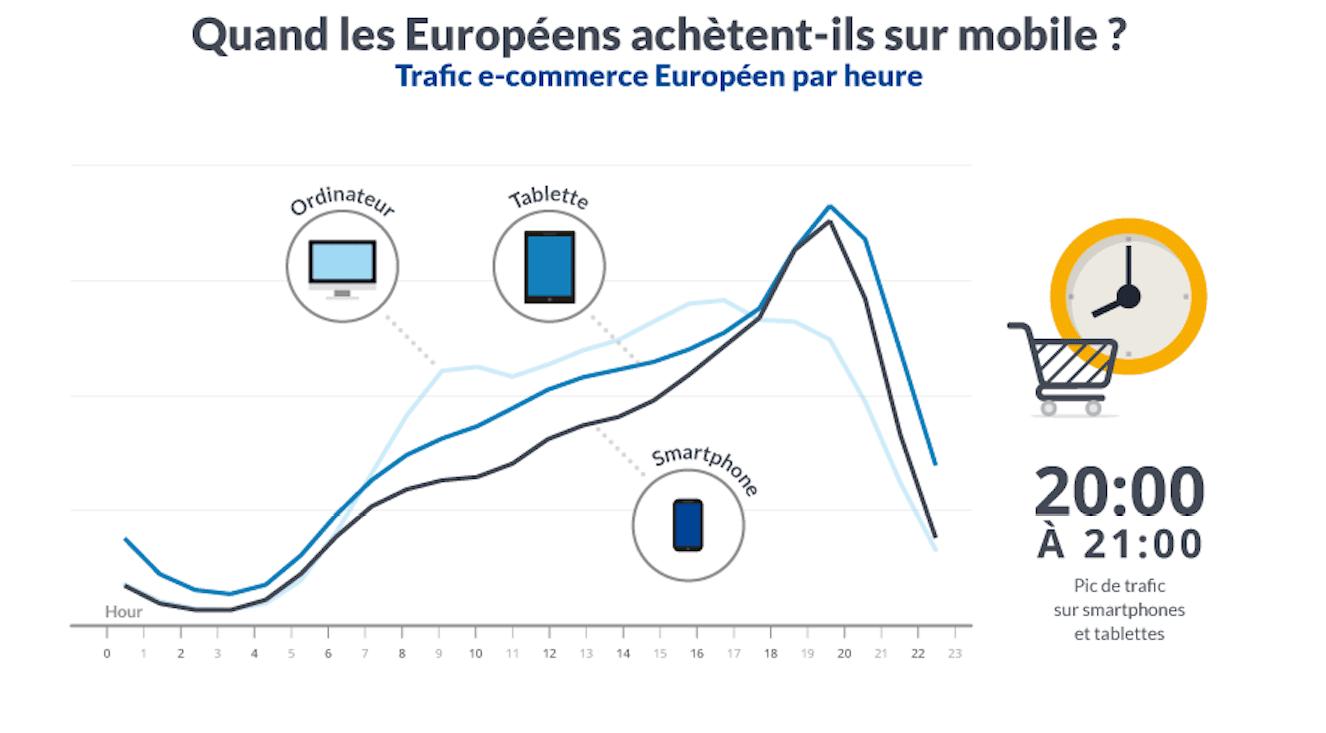 quand est-ce que les européens achètent du ecommerce 2015