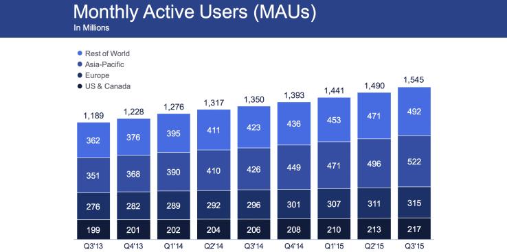 Pour ce 3ème trimestre 2015, Facebook compte à présent 1,5 milliard d'utilisateurs actifs par mois. Une augmentation de 4,02% depuis le trimestre précédent.