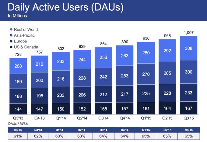 On peut considérer qu'un être humain sur sept se connecte chaque jour à Facebook puisque les utilisateurs actifs quotidiens sont à peine plus d'un milliard. Ce sont donc 65% des utilisateurs de Facebook qui se connectent chaque jour sur le réseau social.