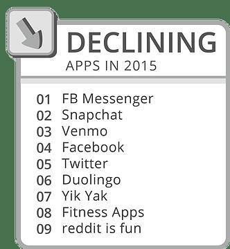 applications sur le déclin