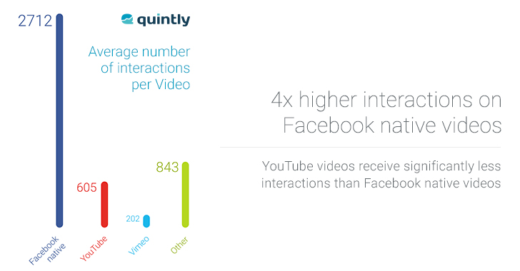 Vidéos natives Facebook taux d'engagement YouTube