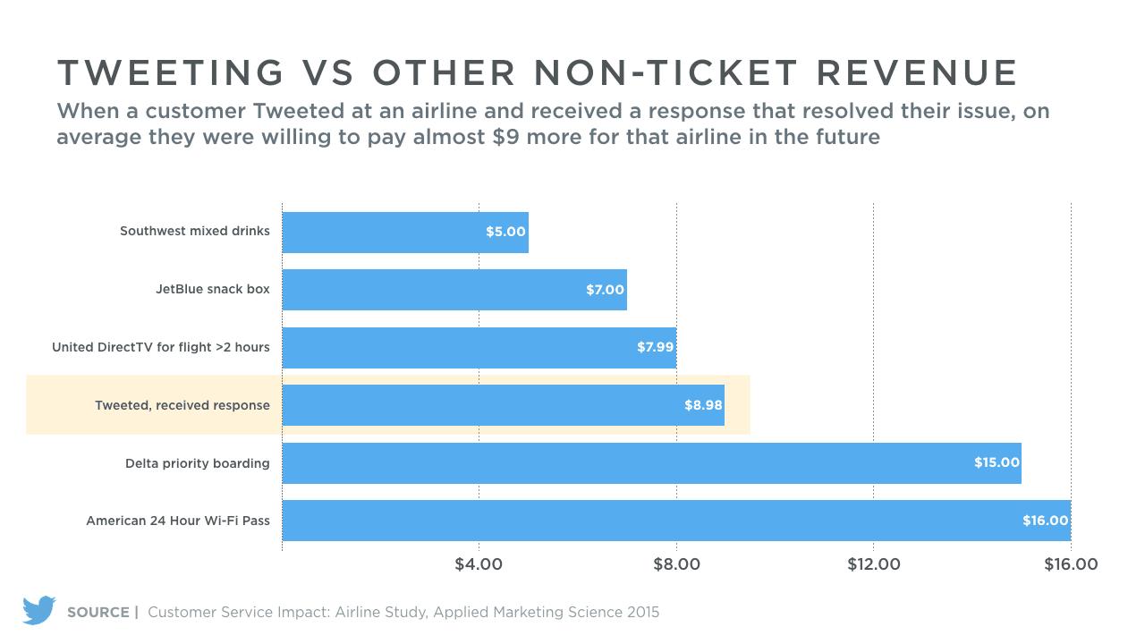 Service client sur Twitter depense