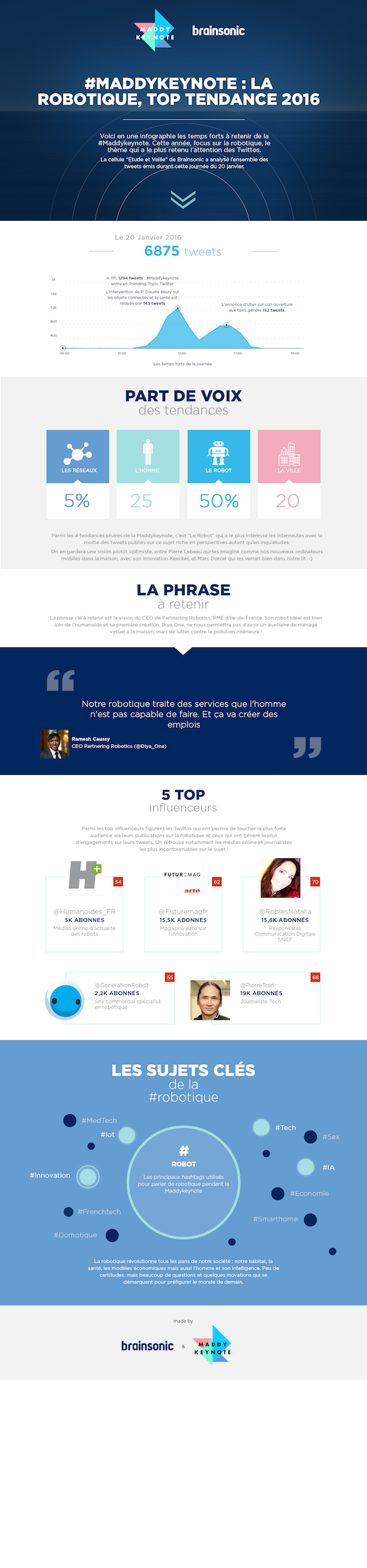 Maddy Keynote Infographie