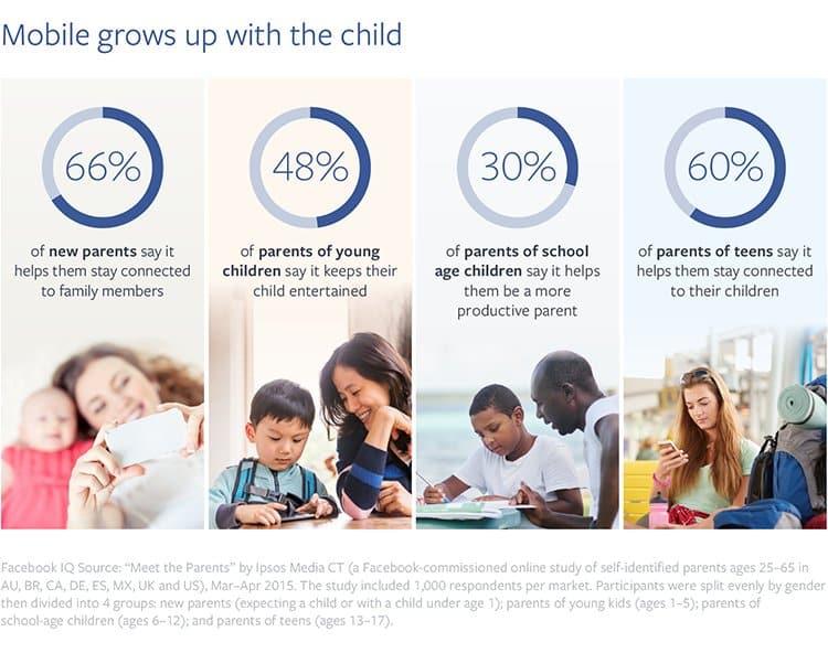 parents-numeriques-et-utilisation-du-mobile