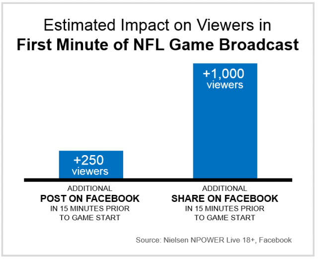 impact facebook audience sport