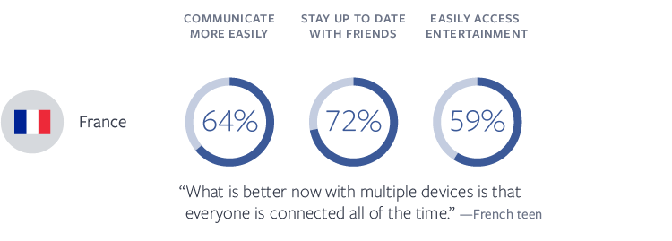 Adolescents multidevice digital