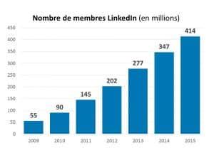 LinkedIn compte à présent 414 millions d'utilisateurs