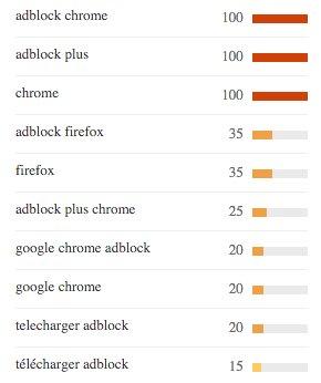 Recherches les plus fréquentes pour adblock. Recherche sur le Web. France, De 2004 à ce jour.