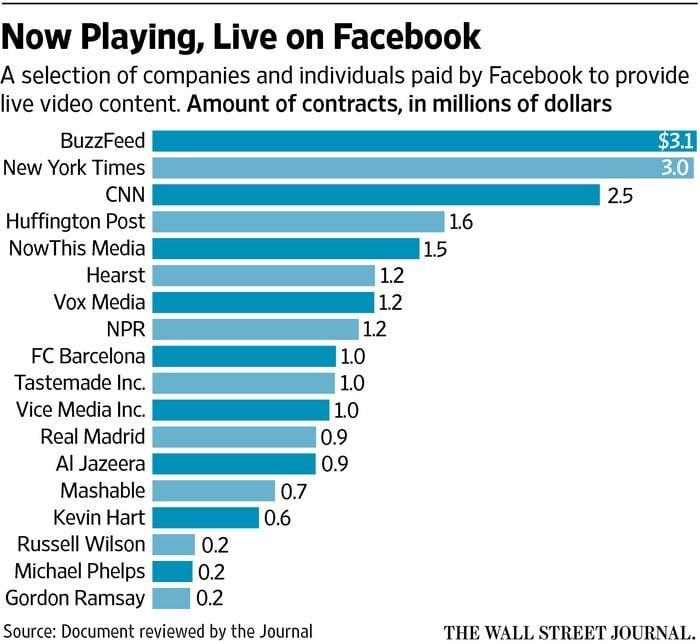 contrats avec Facebook Live