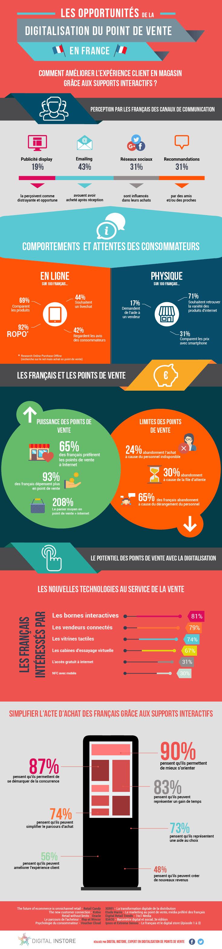 infographie-digitalisation-points-de-vente-en-france