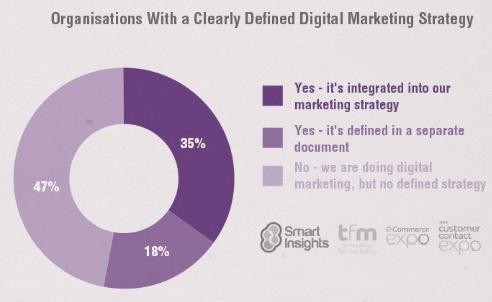 strategie-digitale-graphique
