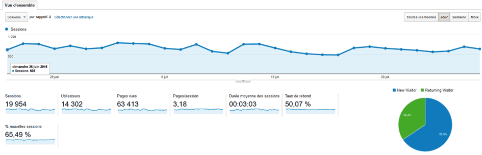 suivi google analytics adwords