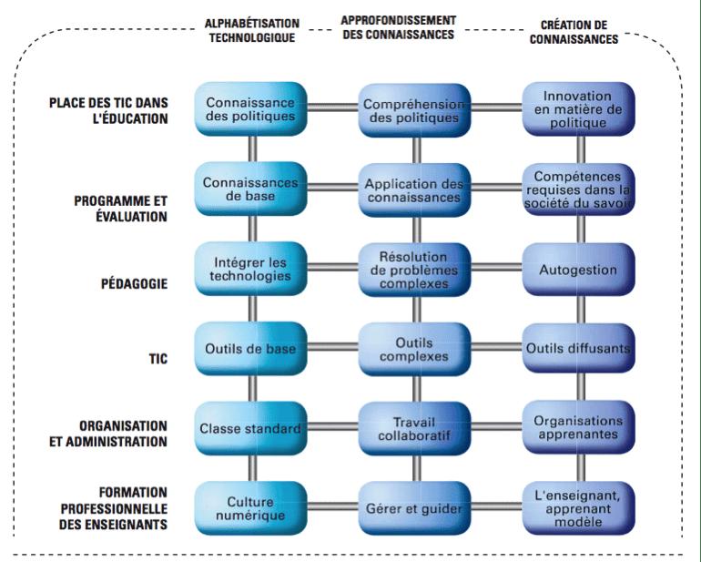 Figure 2 : UNESCO : un plan pour l'éducation numérique.