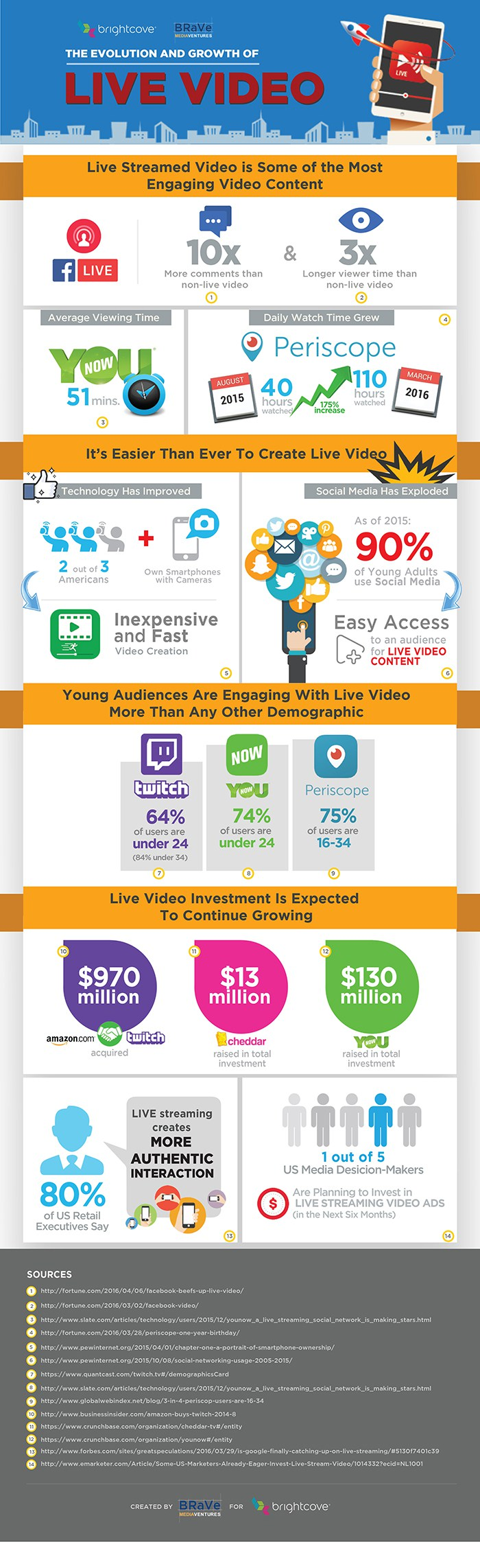 infographie video live