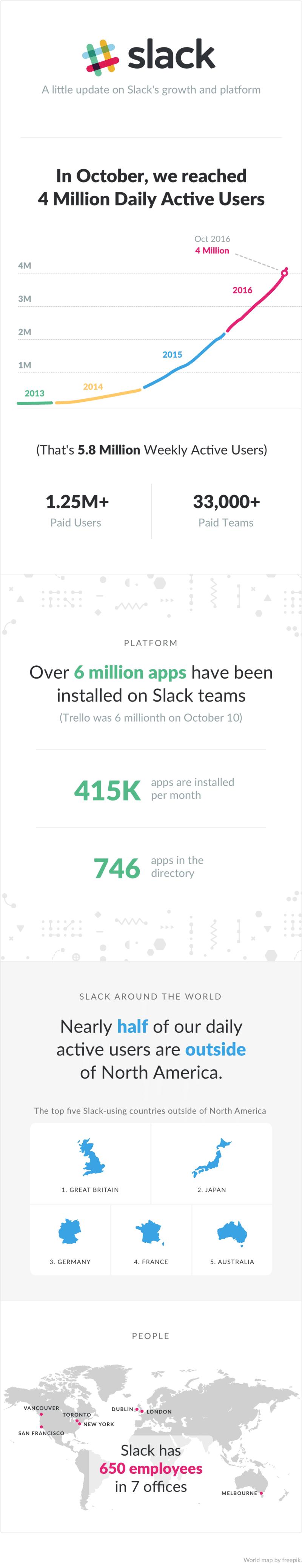 infographie sur slack