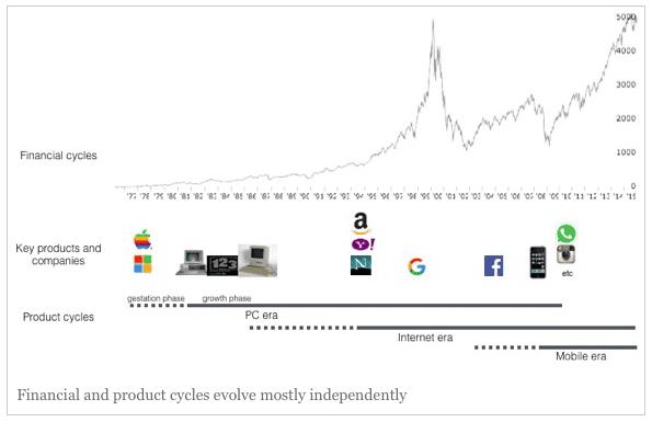 cycles-informatique-technologies-eres
