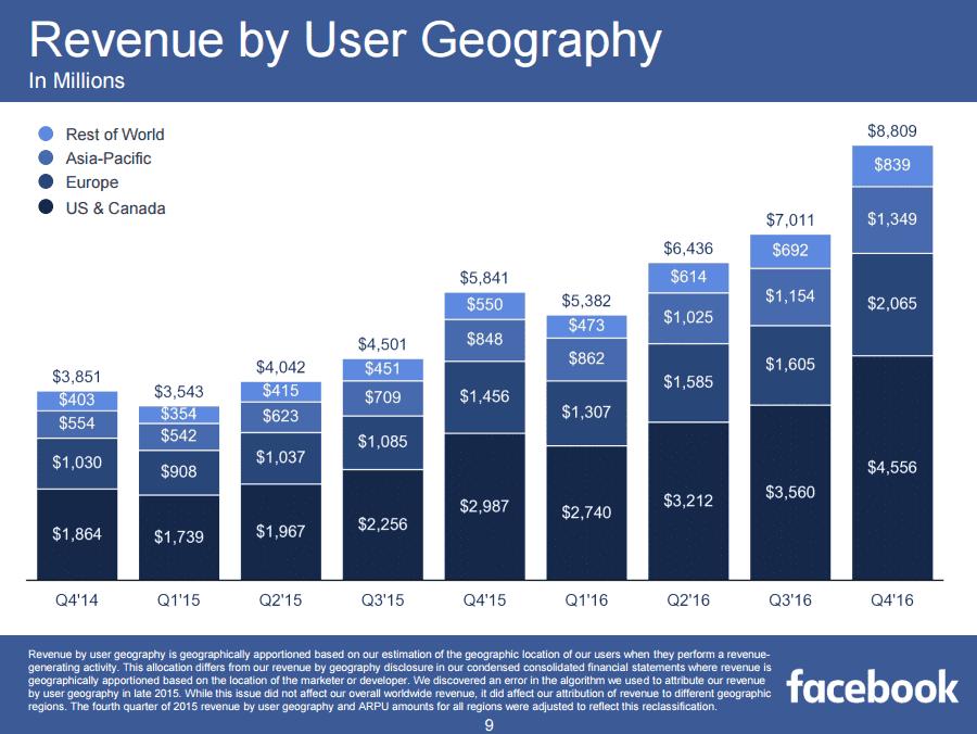 facebook Q4 earning