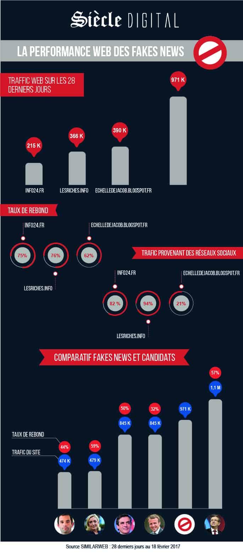 Infographie Fake News